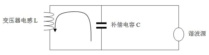 这个电路有一个固有的谐振频率f0,当f0与谐波的频率相同时,谐波电流会
